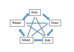 Diagramm BaZi